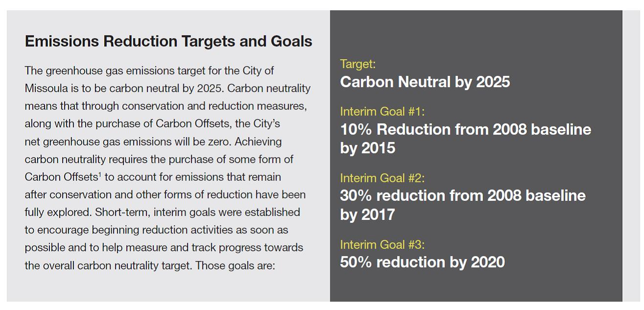 Emissions Reduction Targets