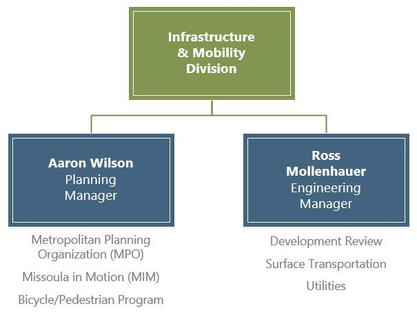 Org Chart for Infrastructure and Mobility Division