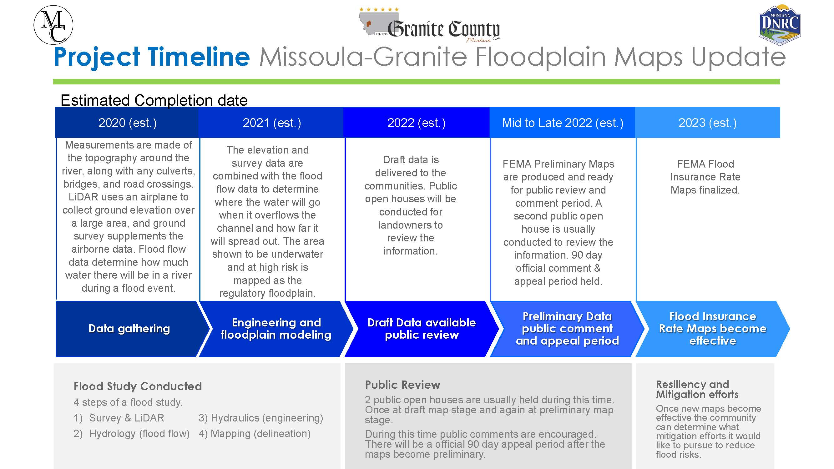 Image of the Project Timeline for the Floodplain Map Update